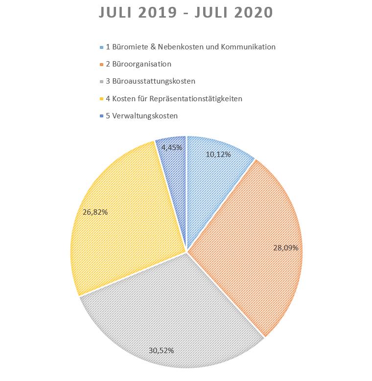 Verteilung der Ausgaben aus der Allgemeinen Kostenvergütung Juli 2019 bis Juli 2020: Büromiete & Nebenkosten und Kommunikation: 10,12%, Büroorganisation: 28,09%, Büroausstattungskosten: 30,52%, Kosten für Repräsentationstätigkeiten: 26,82%, Verwaltungskosten: 4,45%